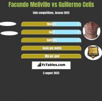 Facundo Melivillo vs Guillermo Celis h2h player stats