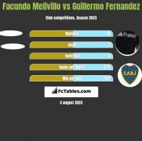 Facundo Melivillo vs Guillermo Fernandez h2h player stats