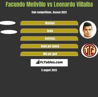 Facundo Melivillo vs Leonardo Villalba h2h player stats