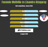 Facundo Melivillo vs Lisandro Alzugaray h2h player stats