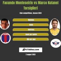 Facundo Monteseirin vs Marco Natanel Torsiglieri h2h player stats