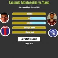 Facundo Monteseirin vs Tiago h2h player stats