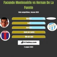 Facundo Monteseirin vs Hernan De La Fuente h2h player stats