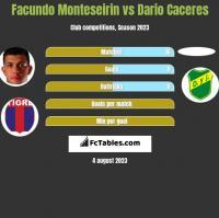 Facundo Monteseirin vs Dario Caceres h2h player stats