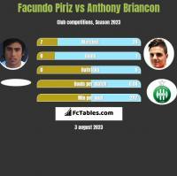 Facundo Piriz vs Anthony Briancon h2h player stats