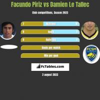 Facundo Piriz vs Damien Le Tallec h2h player stats