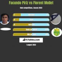 Facundo Piriz vs Florent Mollet h2h player stats
