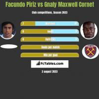 Facundo Piriz vs Gnaly Cornet h2h player stats