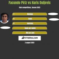 Facundo Piriz vs Haris Duljevic h2h player stats