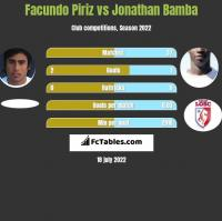 Facundo Piriz vs Jonathan Bamba h2h player stats