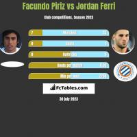 Facundo Piriz vs Jordan Ferri h2h player stats