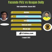 Facundo Piriz vs Keagan Dolly h2h player stats
