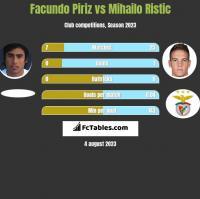 Facundo Piriz vs Mihailo Ristic h2h player stats