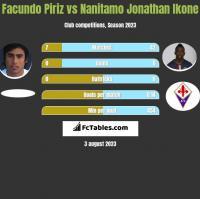 Facundo Piriz vs Nanitamo Jonathan Ikone h2h player stats