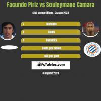 Facundo Piriz vs Souleymane Camara h2h player stats