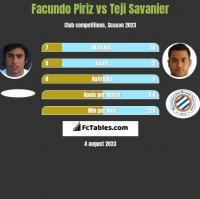 Facundo Piriz vs Teji Savanier h2h player stats