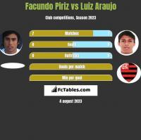 Facundo Piriz vs Luiz Araujo h2h player stats