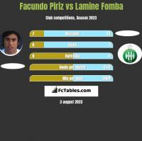 Facundo Piriz vs Lamine Fomba h2h player stats