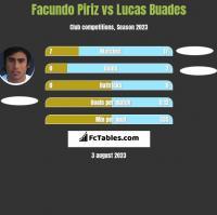 Facundo Piriz vs Lucas Buades h2h player stats