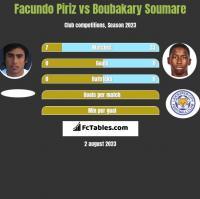 Facundo Piriz vs Boubakary Soumare h2h player stats