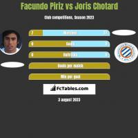 Facundo Piriz vs Joris Chotard h2h player stats