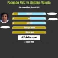 Facundo Piriz vs Antoine Valerio h2h player stats