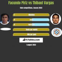 Facundo Piriz vs Thibaut Vargas h2h player stats