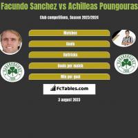 Facundo Sanchez vs Achilleas Poungouras h2h player stats