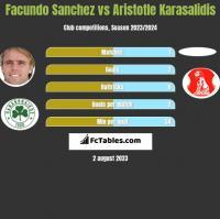 Facundo Sanchez vs Aristotle Karasalidis h2h player stats