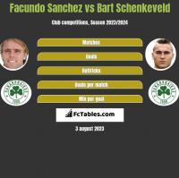 Facundo Sanchez vs Bart Schenkeveld h2h player stats
