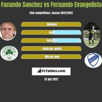 Facundo Sanchez vs Fernando Evangelista h2h player stats