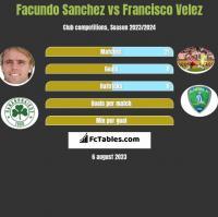 Facundo Sanchez vs Francisco Velez h2h player stats