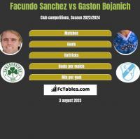 Facundo Sanchez vs Gaston Bojanich h2h player stats