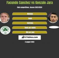 Facundo Sanchez vs Gonzalo Jara h2h player stats