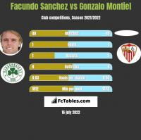 Facundo Sanchez vs Gonzalo Montiel h2h player stats