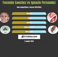 Facundo Sanchez vs Ignacio Fernandez h2h player stats