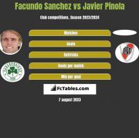 Facundo Sanchez vs Javier Pinola h2h player stats