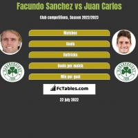 Facundo Sanchez vs Juan Carlos h2h player stats