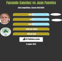 Facundo Sanchez vs Juan Fuentes h2h player stats