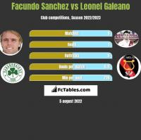 Facundo Sanchez vs Leonel Galeano h2h player stats