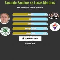 Facundo Sanchez vs Lucas Martinez h2h player stats