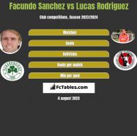 Facundo Sanchez vs Lucas Rodriguez h2h player stats