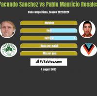 Facundo Sanchez vs Pablo Mauricio Rosales h2h player stats