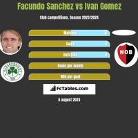 Facundo Sanchez vs Ivan Gomez h2h player stats