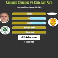 Facundo Sanchez vs Cain Jair Fara h2h player stats