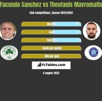Facundo Sanchez vs Theofanis Mavromatis h2h player stats