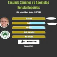 Facundo Sanchez vs Apostolos Konstantopoulos h2h player stats