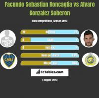 Facundo Sebastian Roncaglia vs Alvaro Gonzalez Soberon h2h player stats
