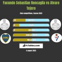 Facundo Sebastian Roncaglia vs Alvaro Tejero h2h player stats