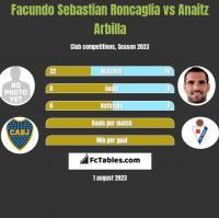 Facundo Sebastian Roncaglia vs Anaitz Arbilla h2h player stats